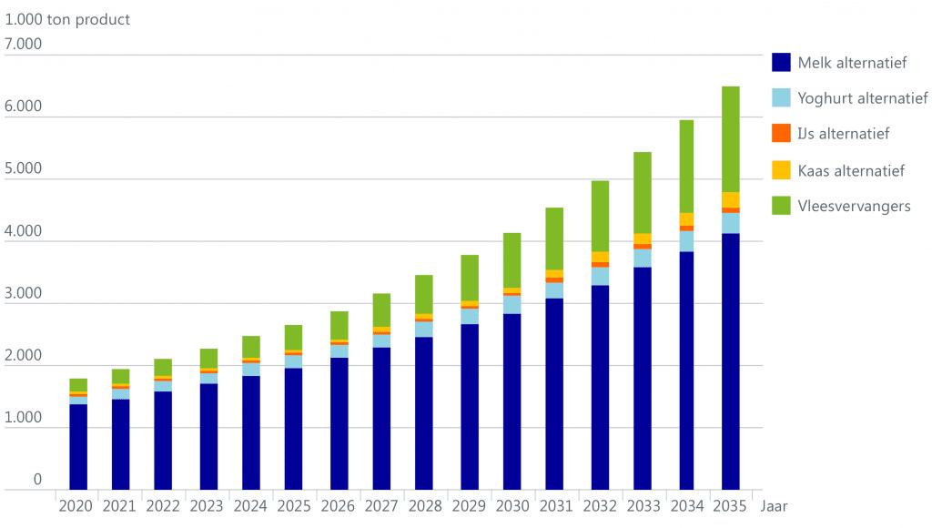 Ersatzprodukte aus pflanzlichen Proteinen für Milch und Fleisch mit wachsenden Absätzen bis 2025
